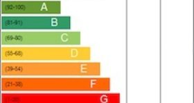 Minimum Energy Efficiency Standard (MEES)